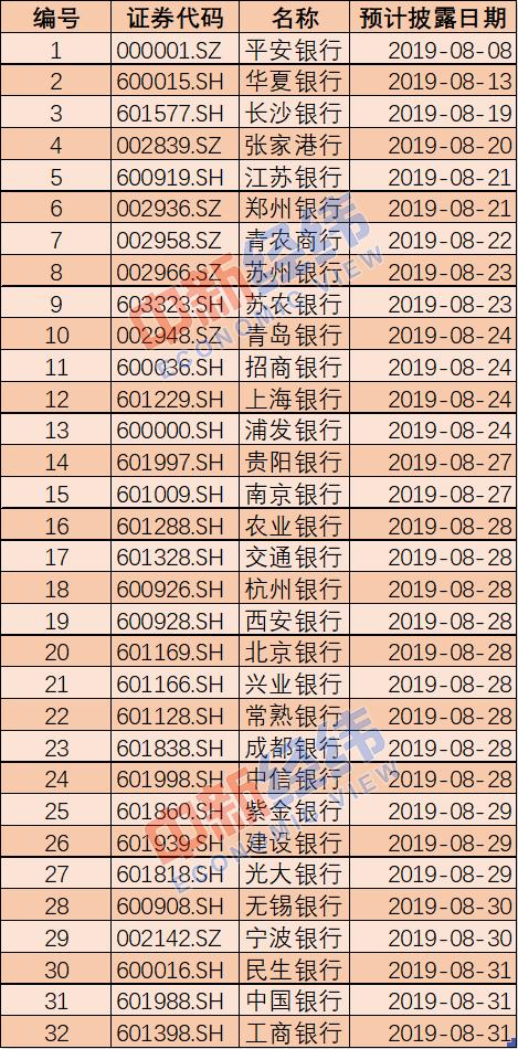 江阴银行发A股银行首份中报 五大行8月底公布成绩单