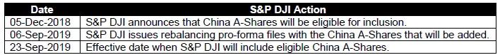 全球三大指数明天加注中国 这些股有望成新纳入标的
