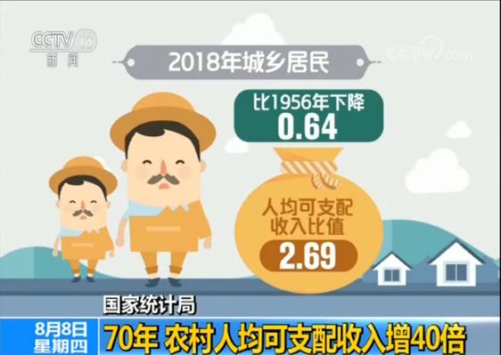 报告:中国农村人均可支配收入70年来增40倍|农村
