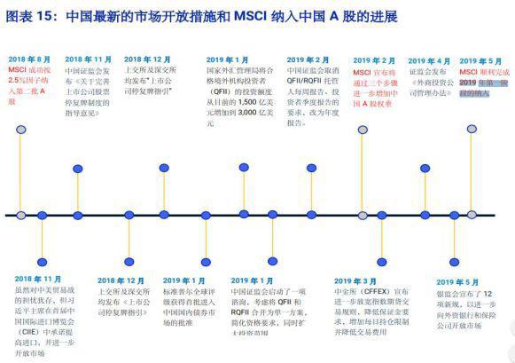 MSCI二次扩容落地 北上资金又要跑步进场?(附表)