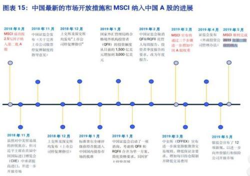 MSCI二次扩容落地:千亿外资驰援 科创板纳入考察范围