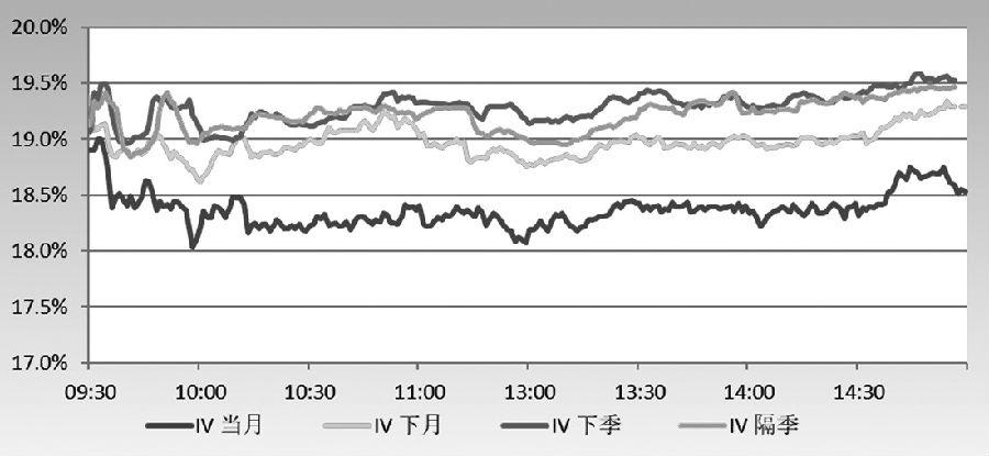 沪深两市振荡上行 波动率进入做多区域