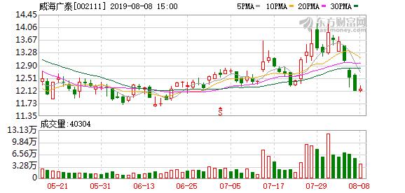 8月7日威海广泰(002111)董监高相关人员徐安红增持1200股