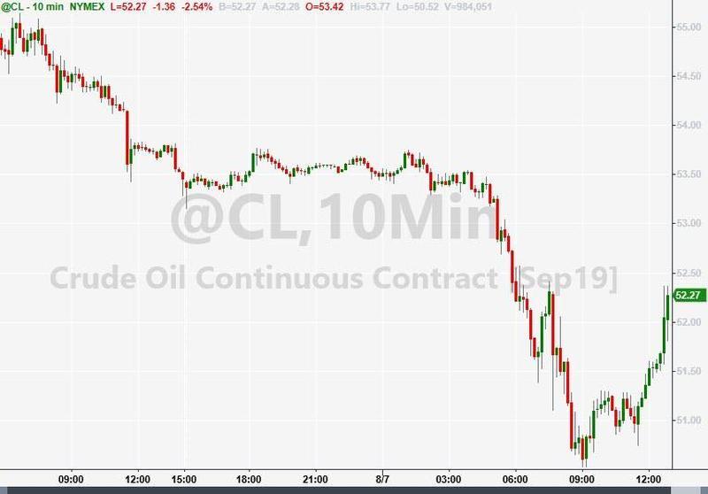 油价一度跌近5%至七个月低位 因美国库存意外增加