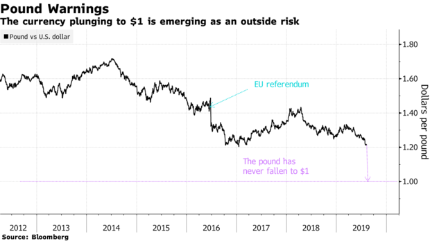 英国与欧盟玩胆小鬼博弈 英镑汇率跌至平价不再遥远