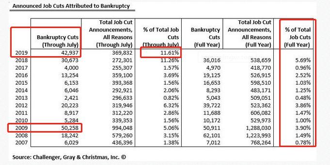 创2009年来新高 前7个月美企因破产裁员近4.3万人