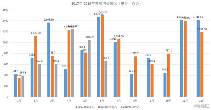 AMC发布2019Q2财报:降支出是反弹的开始?