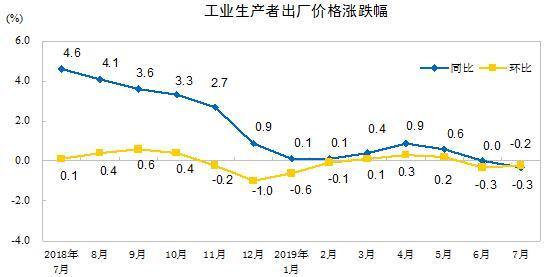 7月CPI同比涨2.8% 食品价格大涨9.1%成主要助推因素