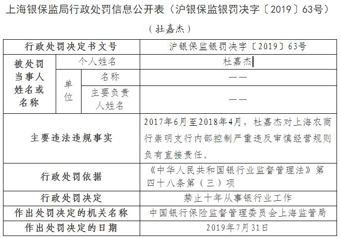 上海农商行一天连收多张罚单 相关责任人禁业5-10年