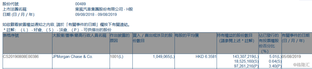 【增减持】东风集团股份(00489.HK)获摩根大通增持104.9万股