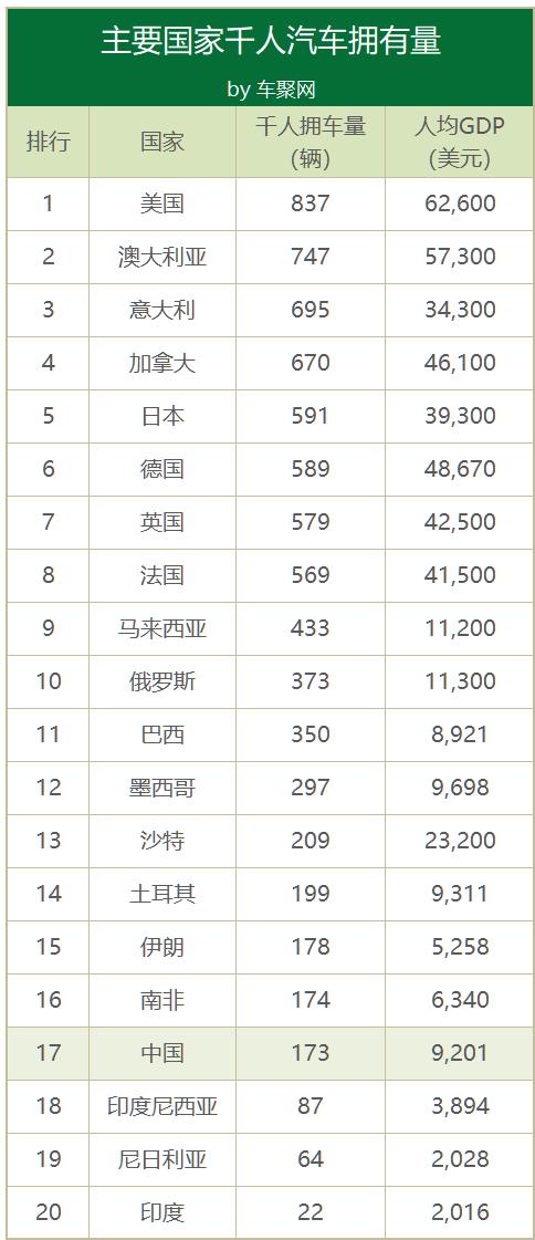 2019中国千人汽车拥有量173辆 为美国1/5