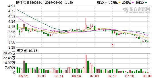 珠江实业:10亿元超短期融资券成功发行 利率3.255