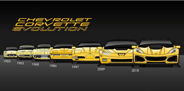"""美版""""五菱""""推新车 科尔维特C8全球首发"""
