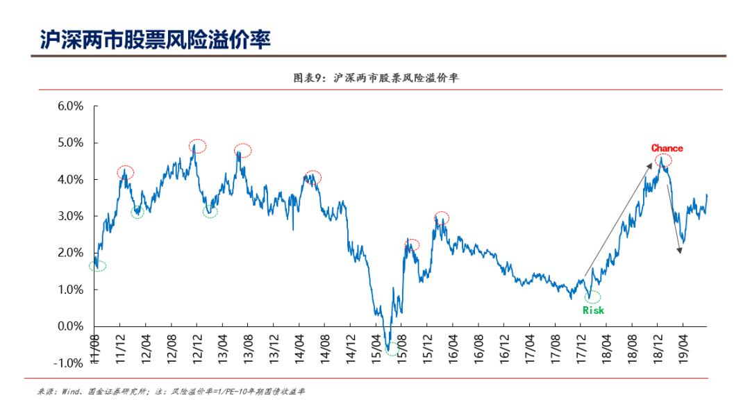国金证券:最新A股、港股、美股估值怎么看?