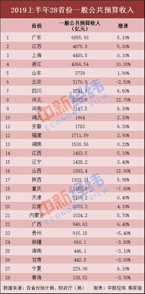 28省份上半年财政收入出炉:广东居首 15省增速超全国