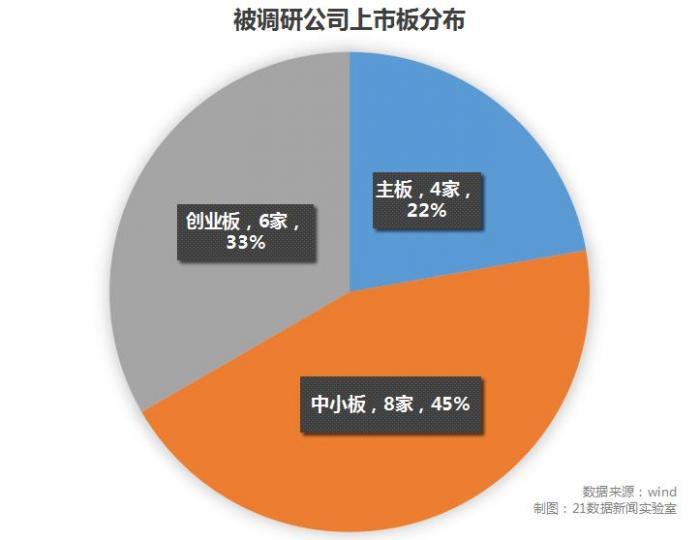 <b>哪只被调研个股业绩最好 这家公司被135家机构看中</b>