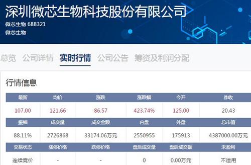 科创板|微芯生物今日上市 开盘价每股125元是发行价6.1倍