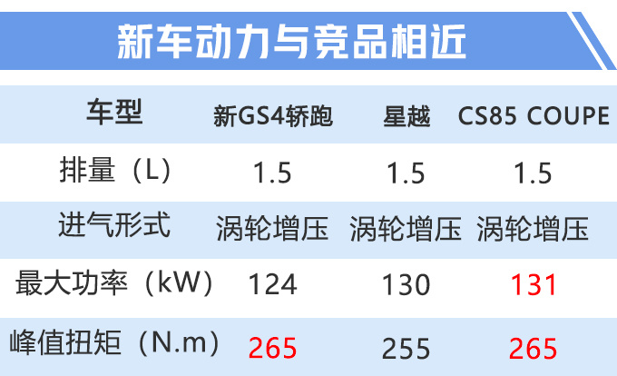 传祺全新GS4轿跑版谍照曝光 搭1.5T竞争吉利星越