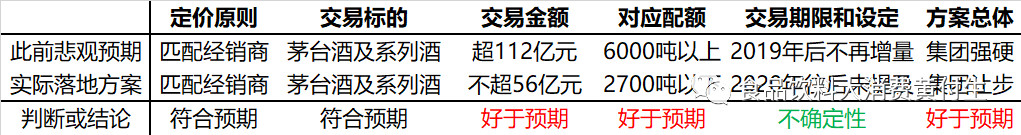 太平洋证券:贵州茅台销售方案好于预期 目标价1240元