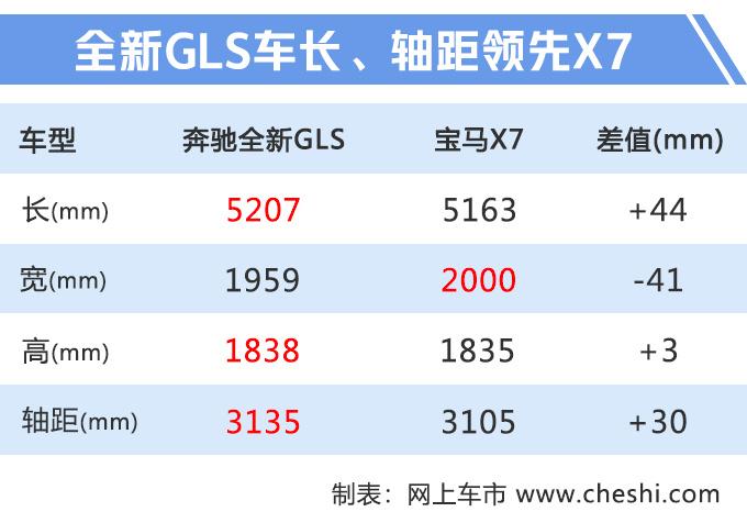 奔驰全新GLS实车曝光 四季度上市/首推6座车型