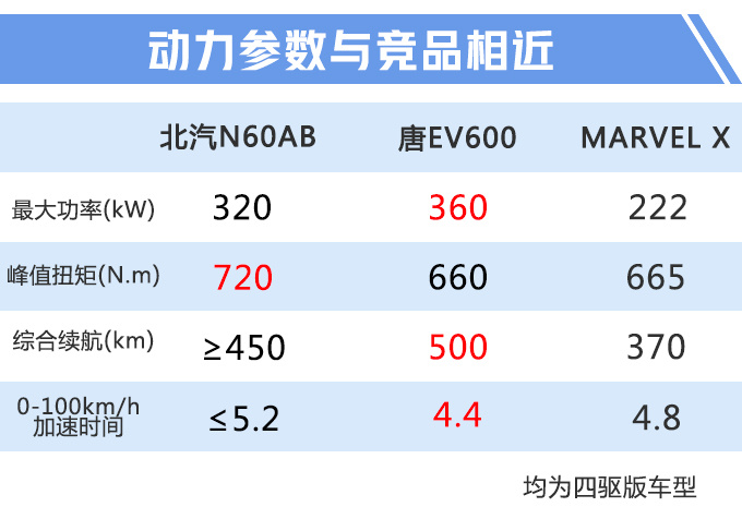 ARCFOX新SUV曝光 续航600km跟蔚来ES6一样大