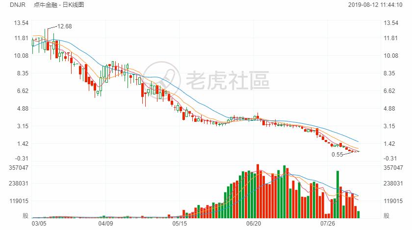 """""""中国车贷第一股""""点牛金融爆雷,车市寒潮波及P2P平台"""