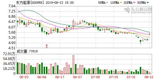 东方能源(000958)龙虎榜数据(08-12)