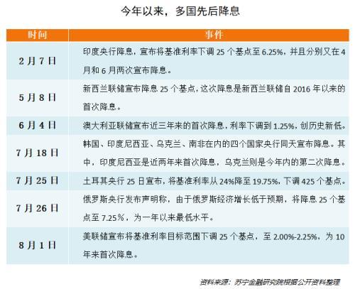 今年来超20国降息!浅析货币政策变化对资本市场影响