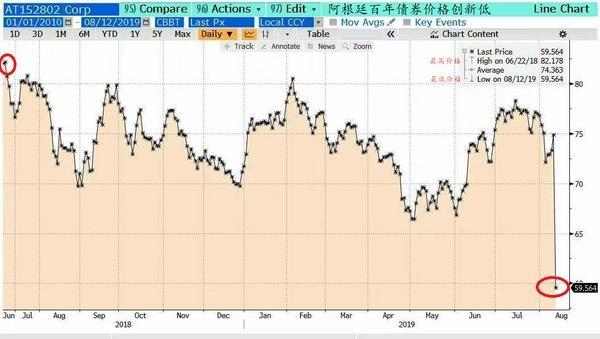 市场担心能源价格受监管 阿根廷