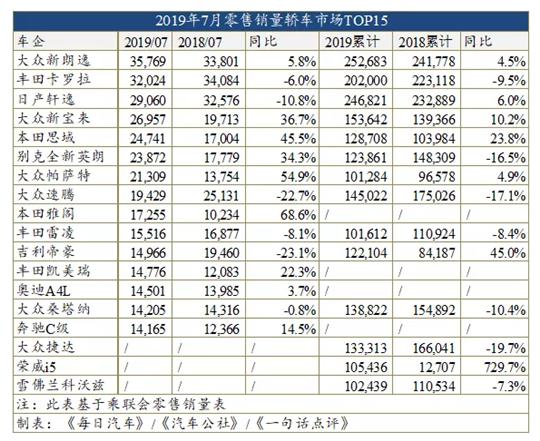 7月车型销量榜:帕萨特超雅阁登B级车榜首 H6跌破2万辆