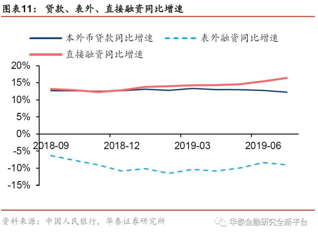 【華泰金融沈娟團隊】社融不及預期,期待政策對沖——2019年7月金融統計與社會融資規模數據解析【證券研究報告】