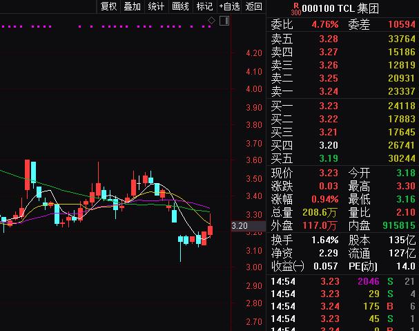 李东生不满低估值 交流会公开问:股价为啥比同业低?
