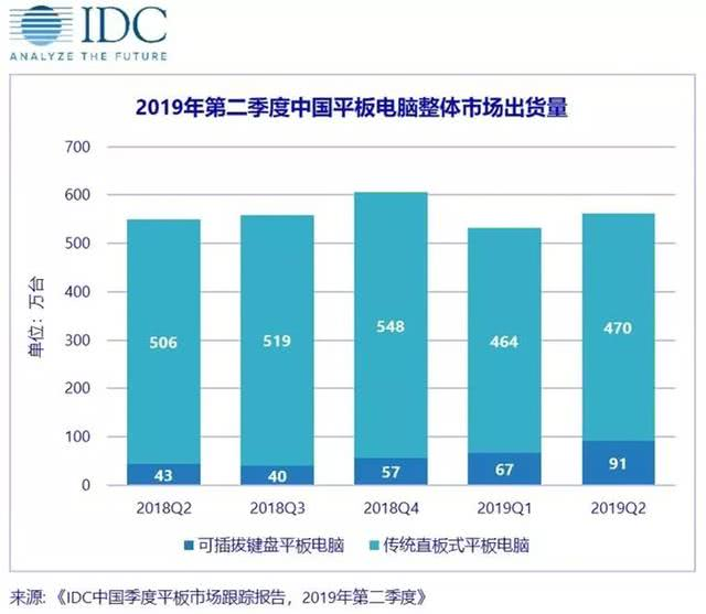 2019 Q2 中国平板极速分分彩同比增长2.