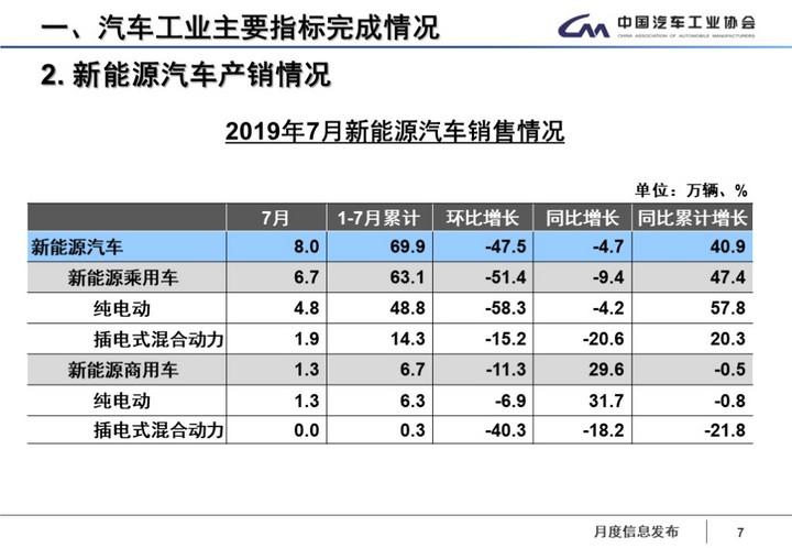 中汽协:补贴过渡期结束 7月新能源汽车销售8万辆 同比降低4.7%
