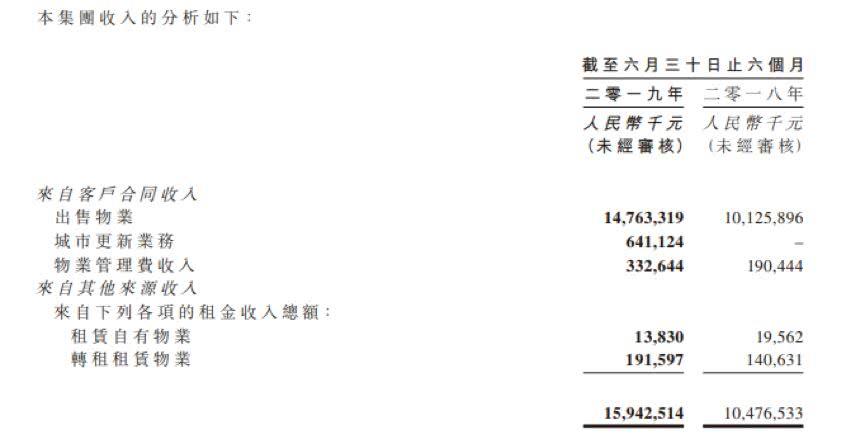 时代中国控股:加速拿地后偿债压力增加 账上现金减少_网赚新闻网