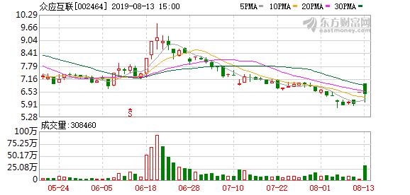众应互联(002464)龙虎榜数据(08-13)