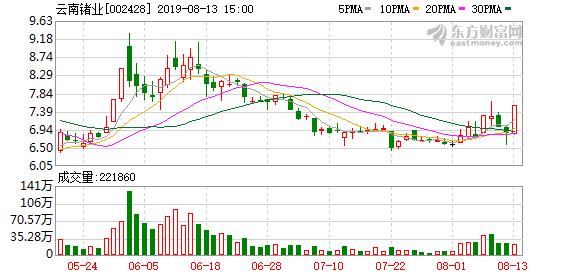 云南锗业(002428)龙虎榜数据(08-13)