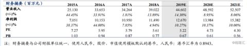 浙商银行 ( 2016.HK ) 首次覆盖报告:市场机制活,资产质量优