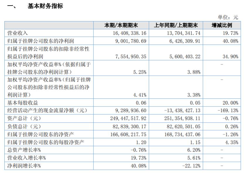 银信农贷上半年净利润900万 不良率上升至5.26%