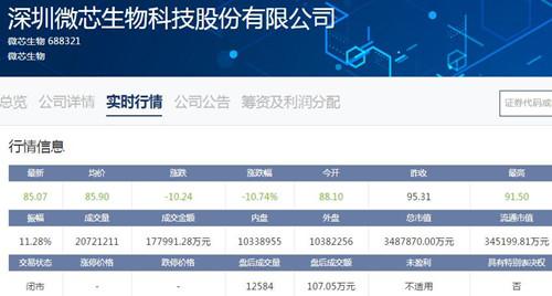 微芯生物上市次日跌幅超10% 市值缩水近42亿元