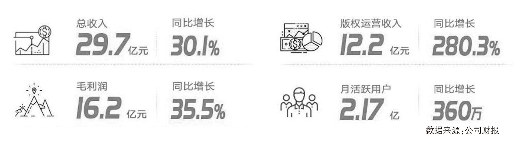 阅文集团上半年版权收入占四成 在线阅读收入减一成