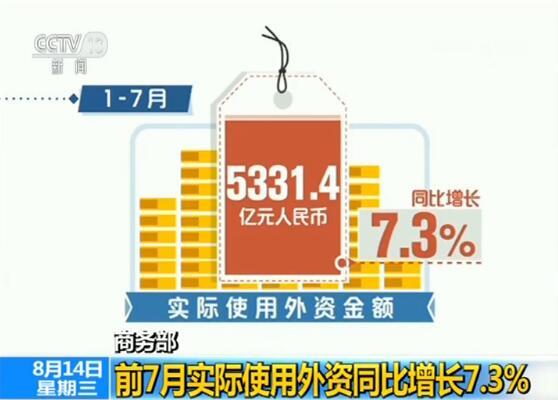 商务部:前7月实际使用外资同比增长7.3%