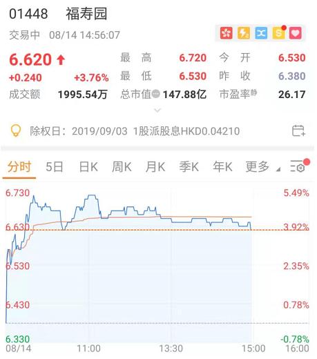 营收、利润多年两位数增长,殡葬业龙头福寿园股价再抬头?