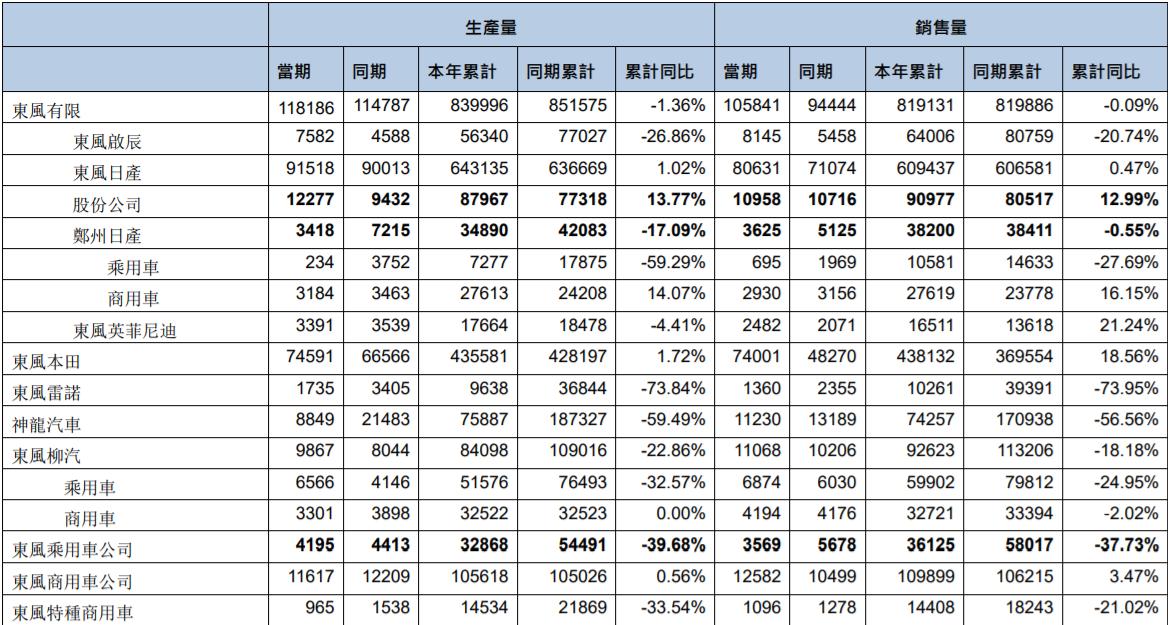 东风集团前7个月销量下滑近6%,日系车亮眼,法系车腰斩