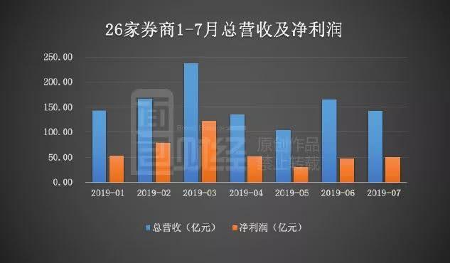 券商7月经营数据:营收环降超一成 广发证券排名急跌