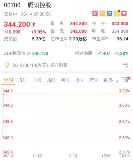 腾讯股价抢跑业绩,今日「吃鸡」高开近3%