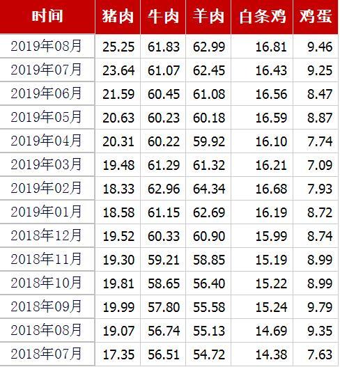 豬肉、牛肉、羊肉、白條雞、雞蛋均價(元/公斤) 來源:農業農村部官網截圖