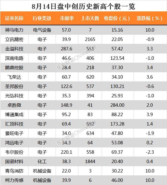 沪指涨0.42% 泰格医药、贵州茅台等34只个股盘中股价创历史新高