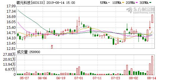 碳元科技(603133)龙虎榜数据(08-14)