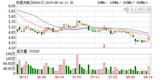 东旭光电盘中大涨近6%至4.66元